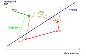 Признаки спада экономического цикла